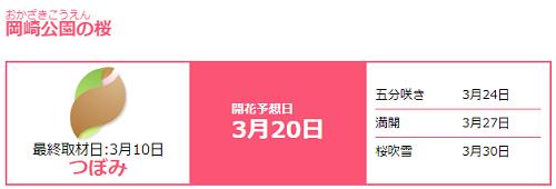 岡崎公園桜開花予想